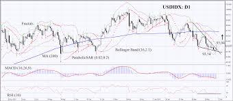 Ifc Markets Trading Parabolic Pattern Dekor Mutfak