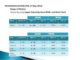 Finger Rom Chart Orthopaedics Case Study Closed Displaced Fracture Of Radius