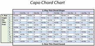 Capo Chart Unique Capo Chart Erkaljonathandedecker