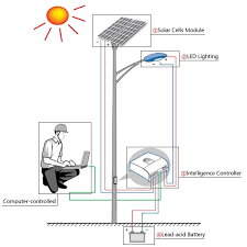 Commercial Solar Powered LED Street Lighting Systems By SEPCOStreet Light Solar System