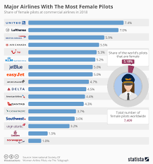 Chart Major Airlines With The Most Female Pilots Statista