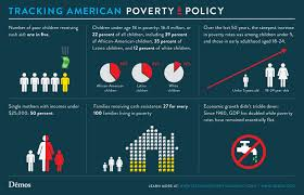 more facts about poverty policy in america demos more facts about poverty policy in america