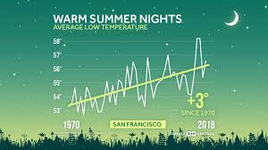 Summer Nights Are Getting Hotter In San Francisco Sfgate