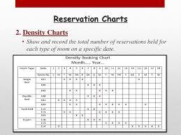 Density Chart Hotel Reservation Ppt Video Online Download