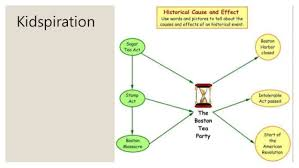 Boston Tea Party Cause And Effect Chart Matear Fiona Boston Tea Party