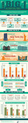 17 best ideas about accounting student accounting the big 4 accounting firms infographic