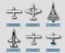 Fail Safe Design Aircraft Structure Wings Aircraft Structures Aircraft Systems