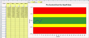 Chemistry Chart Template New Pre Control Chart In Excel PreControl Chart Template Excel