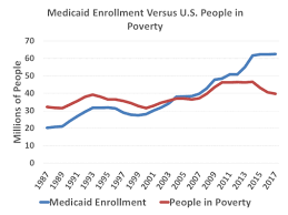 Medicaid Chart 2017 Medicaid Federal Safety Net