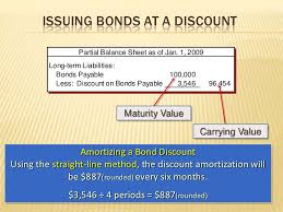 amortizing bond discount explanation bond issue price