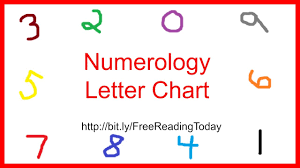 Numerology Letter Chart