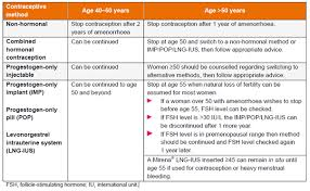 Fsh Levels Menopause Chart Fsh Testing For Menopause Contraception