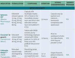 Adhd Medication Comparison Chart 2013 Adhd Medication Comparison Chart Www Bedowntowndaytona Com
