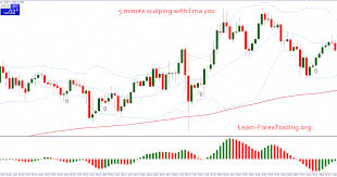 Bollinger Bands 5 Minute Chart 5 Minute Scalping With Ema 200 Is A Trend Momentum Strategy