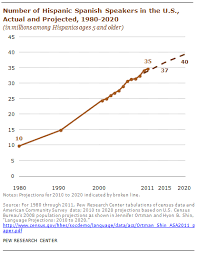 What Is The Future Of Spanish In The United States Pew