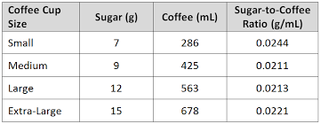 Tim Hortons Nutrition Chart Canada Tim Hortons And Proportions When Half Sugar Isnt Really