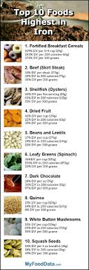 Foods High In Iron Chart Top 10 Foods Highest In Iron