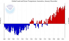 Climate Pro Insulation Coverage Chart 30 Years Of Above Average Temperatures Means The Climate Has