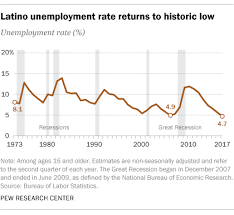 Latino Unemployment Rate Returns To Historic Low In U S