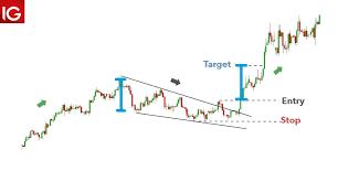 Falling Wedge Chart Pattern Trading The Falling Wedge Pattern