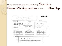 power writing do you struggle writing essays or even avoid  using information from your circle map create a power writing outline in the form of