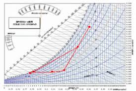 Psychrometric Chart Dehumidification Flow Of Psychrometric Chart Aoshima System Engineering