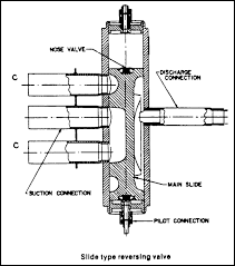 """heat pumps part 1 reversing valves industrial controls the two connections labeled """"c"""" next to the suction connection would connect to either the indoor or outdoor coil depending on the configuration of a pilot"""