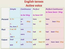 form of be verb form of english tenses google search improve my english