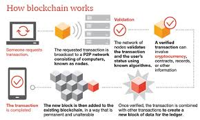 Bitcoin's blockchain spreads child abuse images, dark web links, wikileaks files the technology that underpins the worlds most popular cryptocurrency, known as the blockchain, not only contains. Making Sense Of Bitcoin And Blockchain Pwc