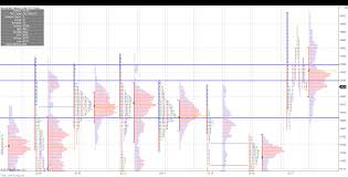 Nifty Volume Profile Charts Nifty Futures Market Profile And Orderflow Charts For 17th