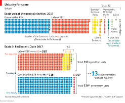 Daily Chart Why Calculating A British Parliamentary