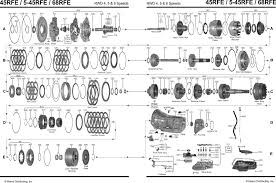 42re diagram on 42re images free download wiring diagrams 46rh Transmission Wiring Harness Diagram allison transmission parts breakdown 48re transmission diagram jeep 42rle transmission diagrams 42re transmission valve body 46rh transmission wiring diagram