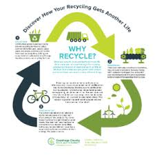 cuyahoga recycles reduce reuse recycle reduce reuse recycle