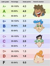 college gpa scale gpa scale