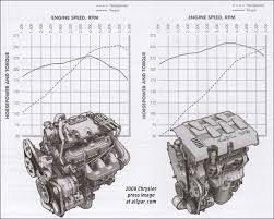 Nitro Engine Size Chart Chrysler 4 0 Liter V6 Engines Minivans Pacifica Nitro