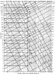 Carrier Pipe Sizing Chart 57 Scientific Friction Loss In Pipe Chart