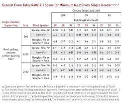 Header Span Chart 77 Symbolic Header Span Chart