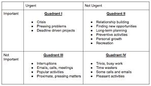 Urgent And Important Chart The Time Management Matrix