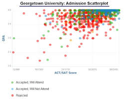georgetown university acceptance rate and admission statistics georgetown university