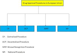 Regulatory One 2011