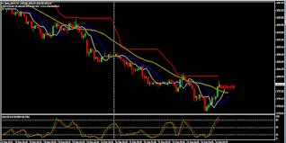 Sbin Chart Share Market Rider