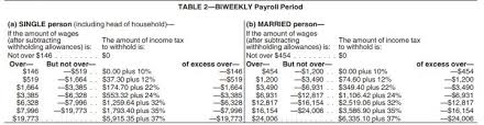 Federal Withholding Chart Federal Income Tax Payroll