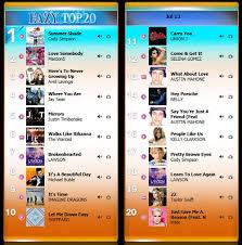 105 50 Fm Chart 105 5 Fm Top Chart