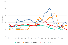Avocado Price Chart 2018 Avocados In Charts Market Jumps Us 5 In One Week On