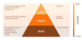 Iaas Vs Paas Iaas Vs Paas Vs Saas A Clear Explanation Of Cloud Services