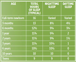 Sleep Chart By Age Sleep Center Clinical Consult Boston Childrens Hospital