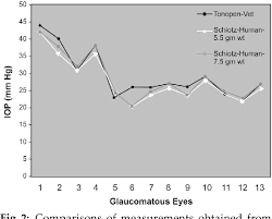 Pdf Intraocular Pressure Estimation Using Human And Schiotz