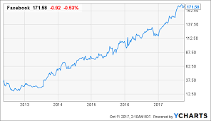 Facebook Stock Chart 10 Years Rokus Ipo Valuation Typical Of Recent Cult Stock Offerings