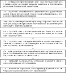 Арбитражный процесс курс лекций Понятие и стадии арбитражного процесса Арбитражный