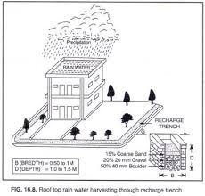 best rainwater harvesting technology large scale images on  answer the question being asked about essay on rain water harvesting
